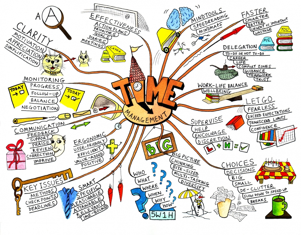 time management mind mapping