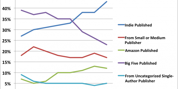 What's Happening in Self-publishing News