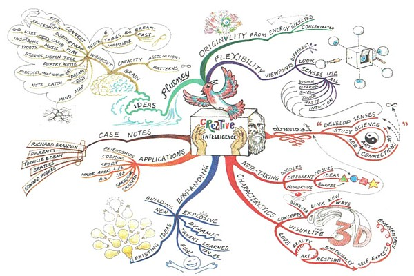 Mind Mapping Your Creative Intentions