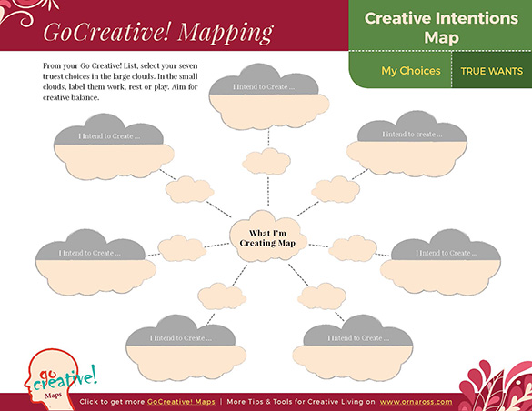 Creative Intentions Map
